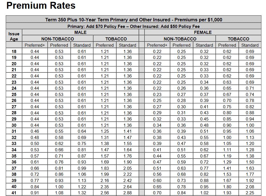 term life rates, term life calculations