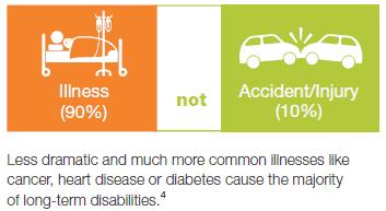 ameritas disability insurance review illness