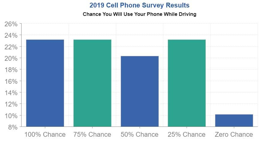 chance of cell phone use