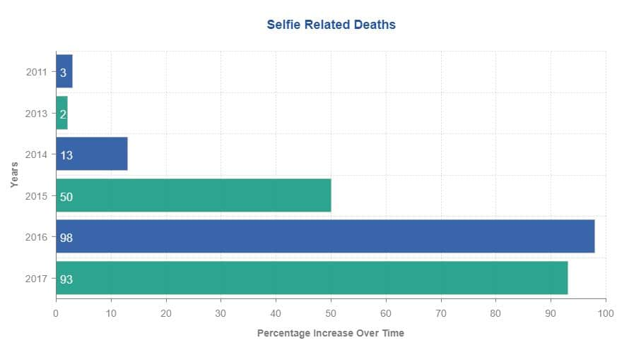 selfie related deaths
