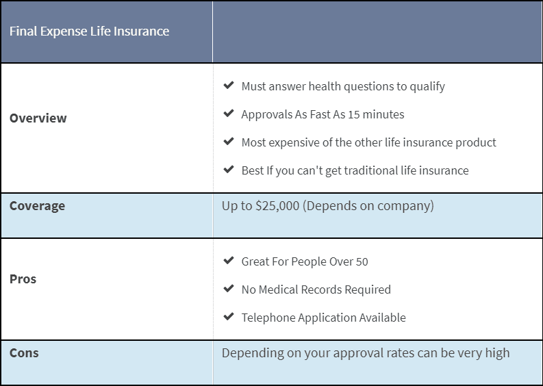 section about final expense insurance