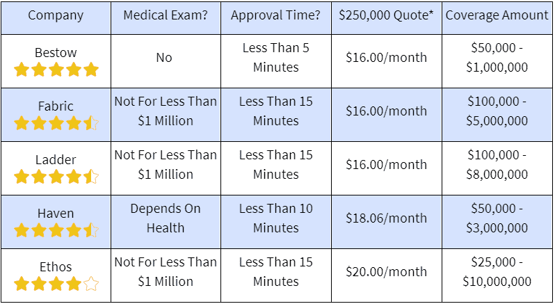 section about no exam life insurance rates