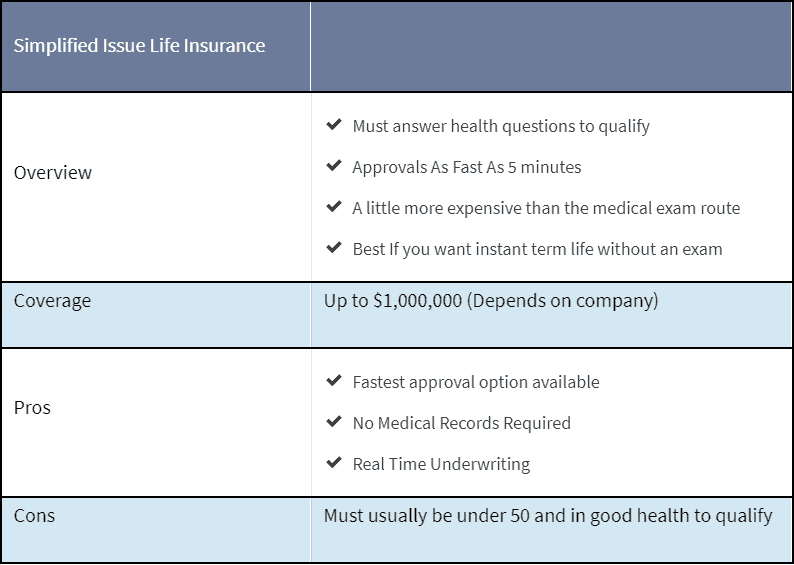 section about simplified issue life insurance